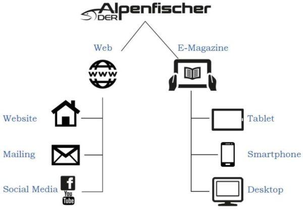 Mediadaten Alpenfischer